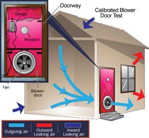duke energy blower door testing air zone air. Black Bedroom Furniture Sets. Home Design Ideas