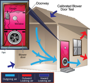 duke energy blower door testing air zone air conditioning heating tampa. Black Bedroom Furniture Sets. Home Design Ideas